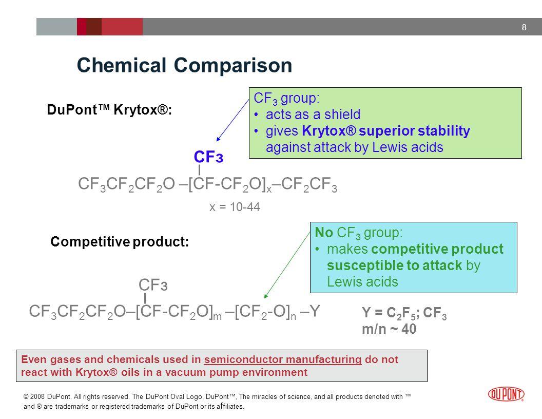 Chemical Comparison CFз CF3CF2CF2O –[CF-CF2O]x–CF2CF3 CFз